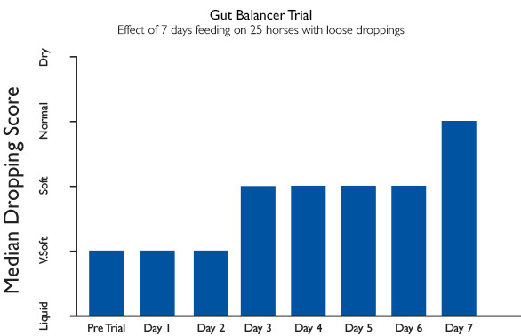 gut balancer graph